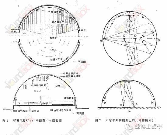 上海兒童球幕電影廳的聲學設計