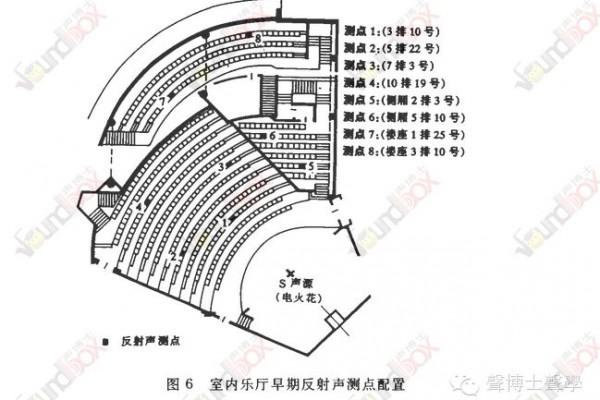 广东星海音乐厅室内乐厅的声学设计