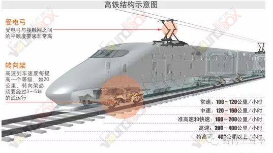 350km/h高速列車噪聲機理 、聲源識別及控制